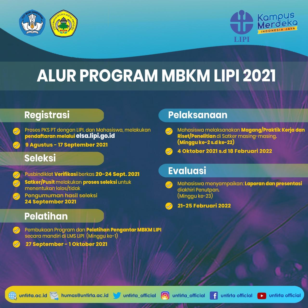 Alur Program MBKM LIPI 2021